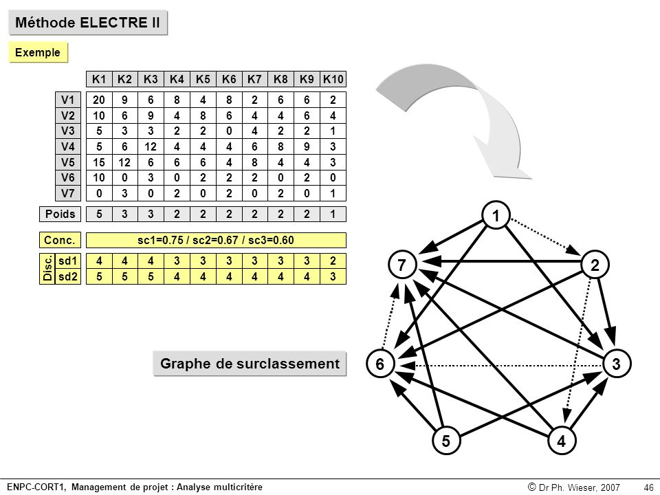 4 7 1 2 3 5 6 Méthode ELECTRE II Graphe de surclassement Exemple 20 10