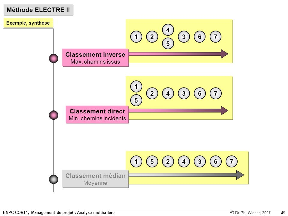Méthode ELECTRE II 3 1 2 6 7 4 5 Classement inverse 3 2 6 7 4 1 5
