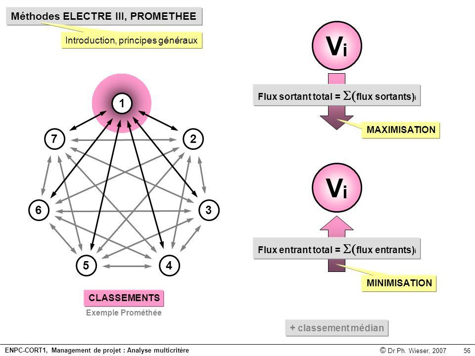Introduction, principes généraux