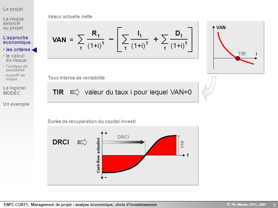 + VAN = R (1+i) I D TIR valeur du taux i pour lequel VAN=0 DRCI -