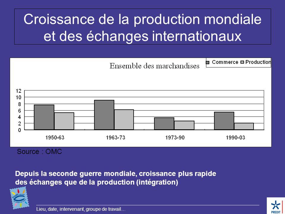 Croissance de la production mondiale et des échanges internationaux