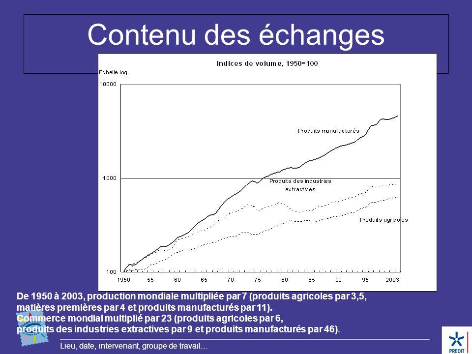 Contenu des échanges De 1950 à 2003, production mondiale multipliée par 7 (produits agricoles par 3,5,