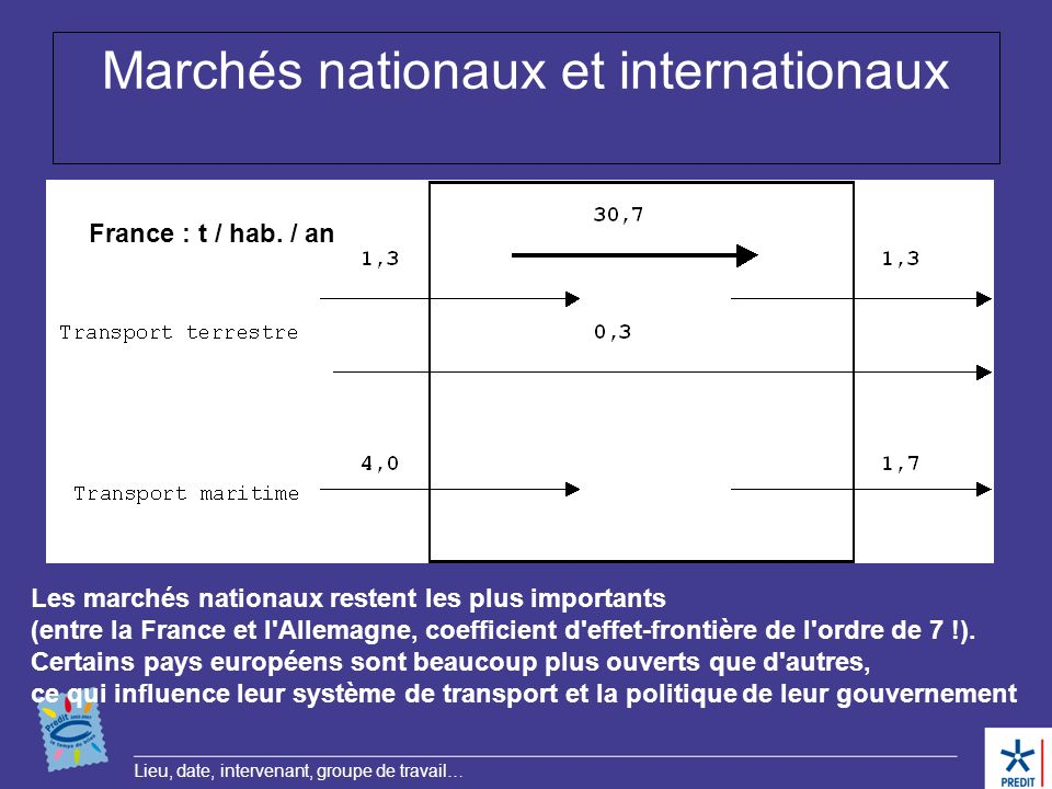 Marchés nationaux et internationaux