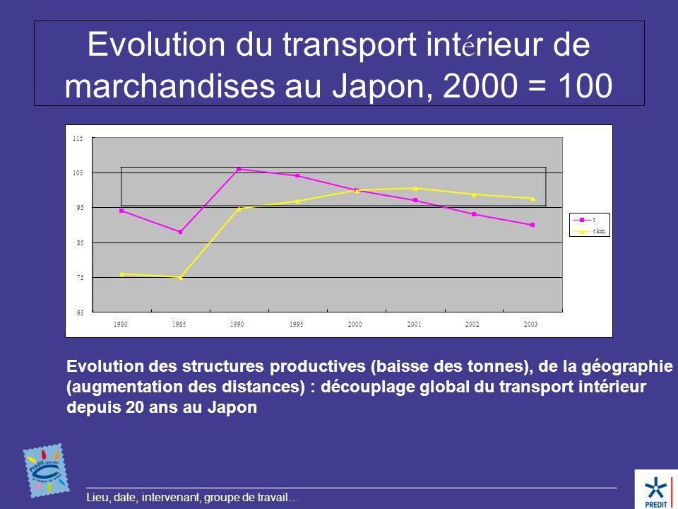 Evolution du transport intérieur de marchandises au Japon, 2000 = 100