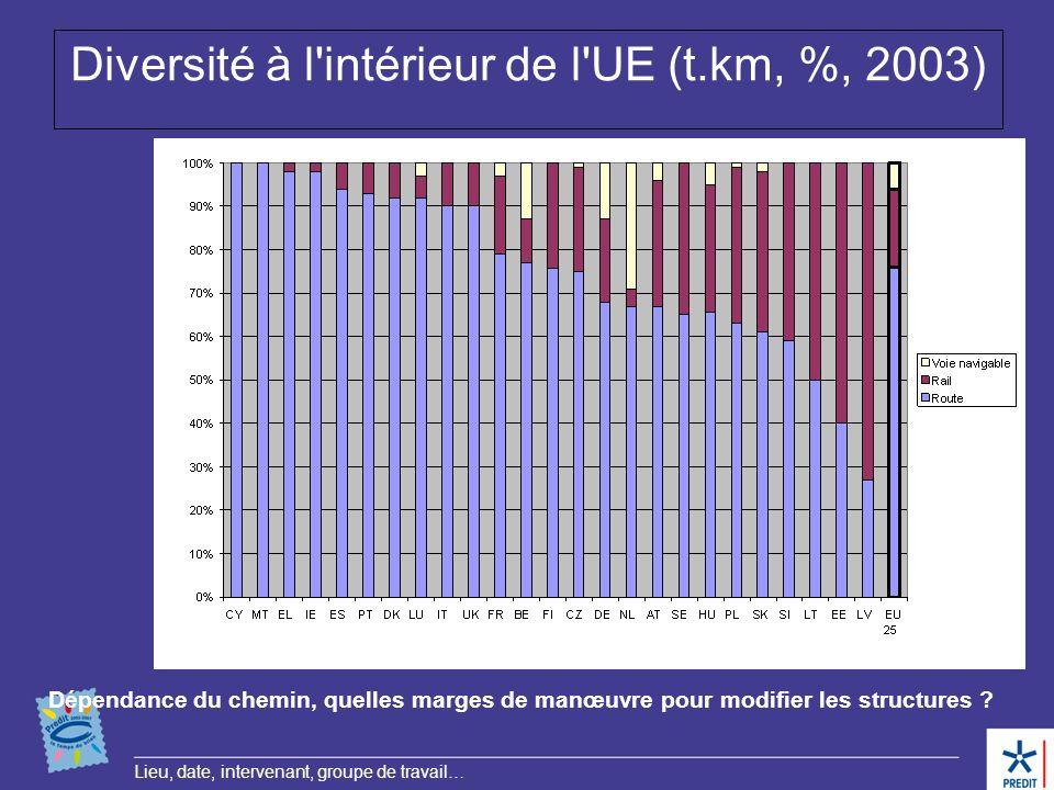 Diversité à l intérieur de l UE (t.km, %, 2003)