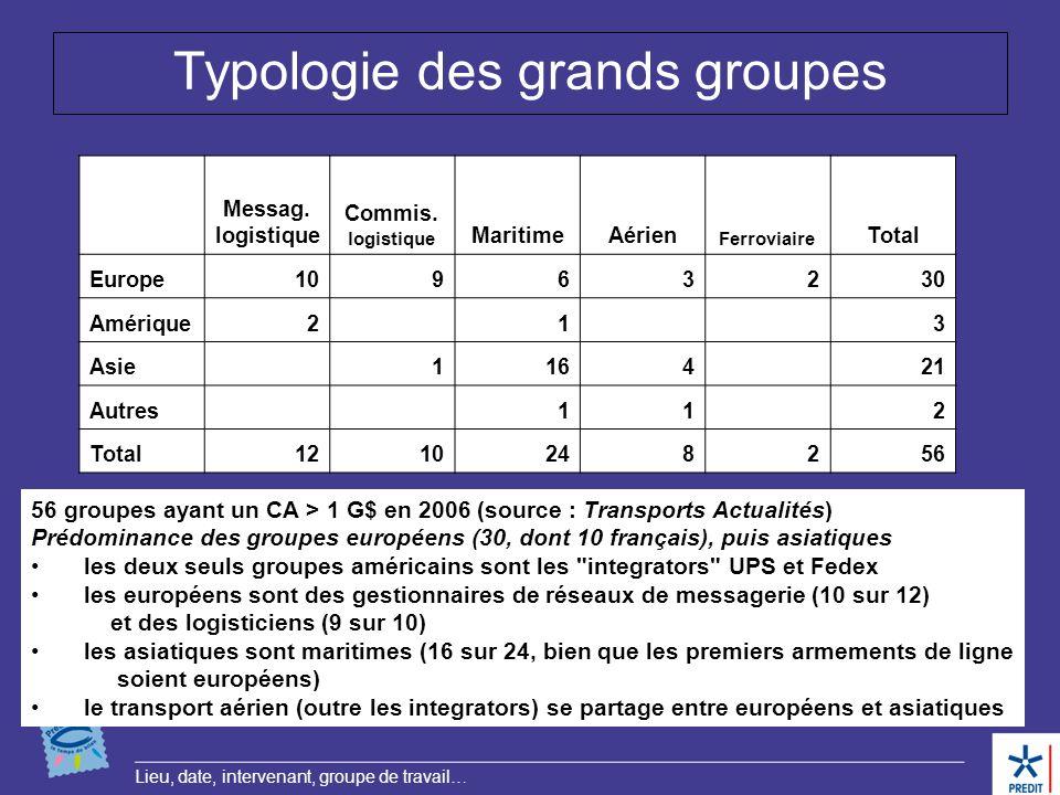 Typologie des grands groupes