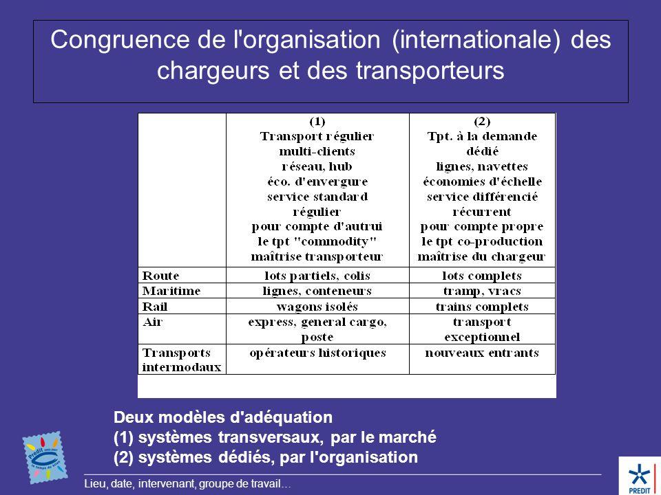 Congruence de l organisation (internationale) des chargeurs et des transporteurs