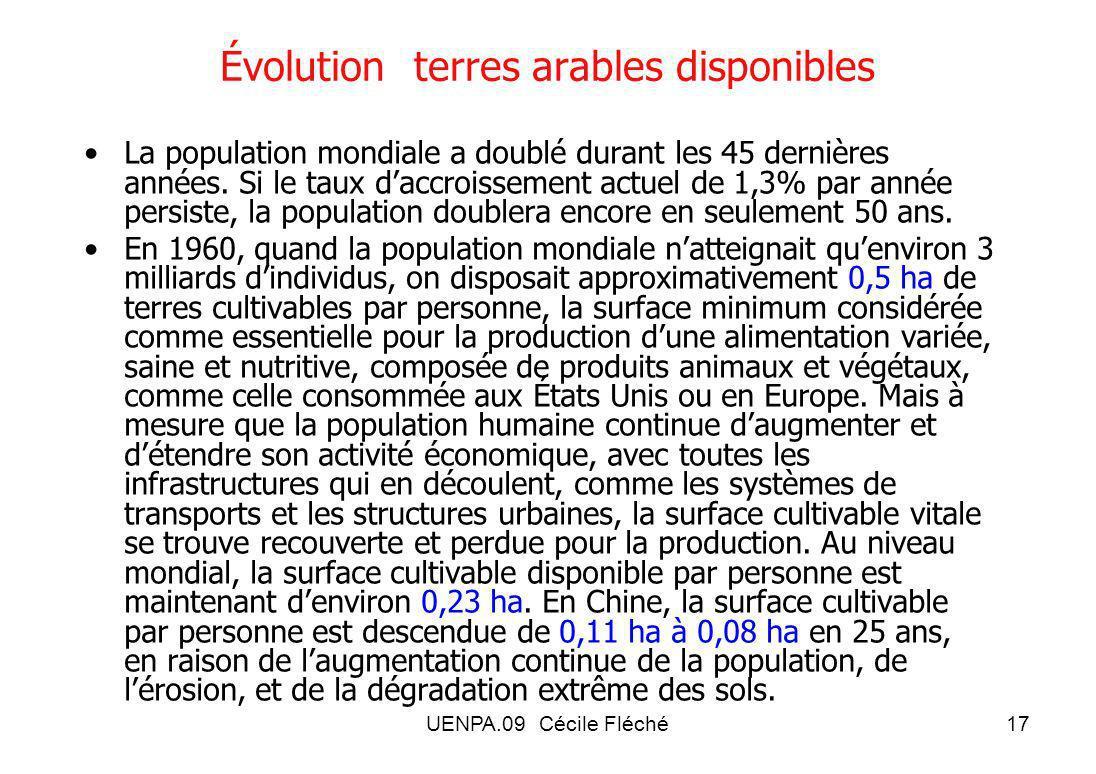 Évolution terres arables disponibles