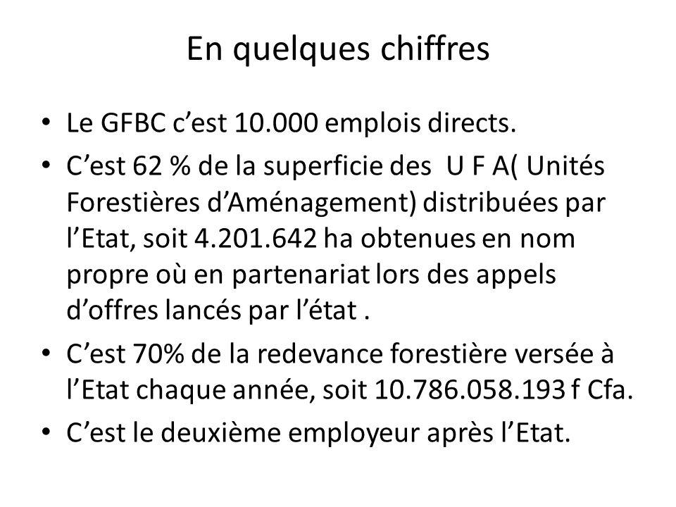 En quelques chiffres Le GFBC c'est 10.000 emplois directs.