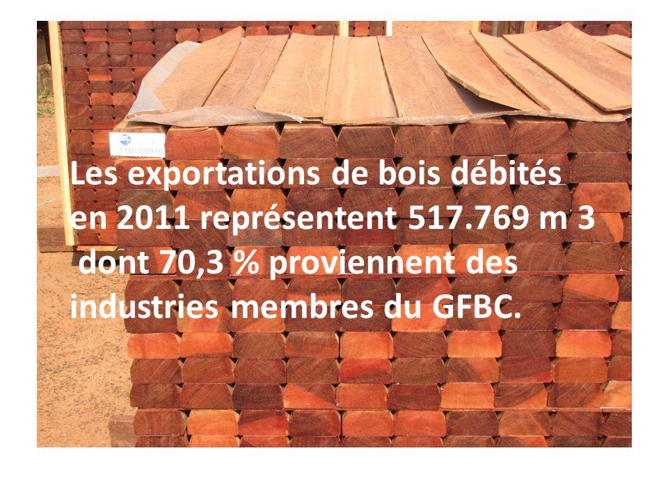 Les exportations de bois débités en 2011 représentent 517.769 m 3