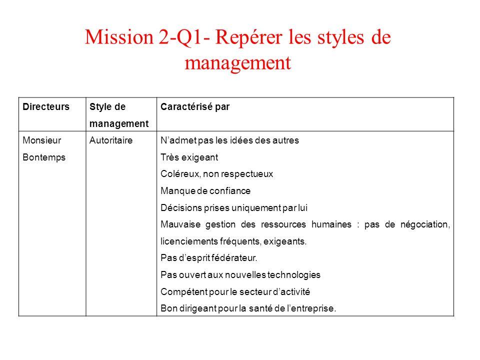 Mission 2-Q1- Repérer les styles de management