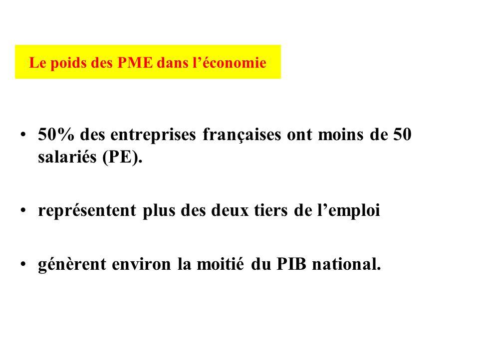 Le poids des PME dans l'économie