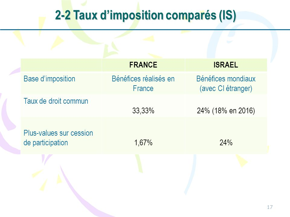 2-2 Taux d'imposition comparés (IS)