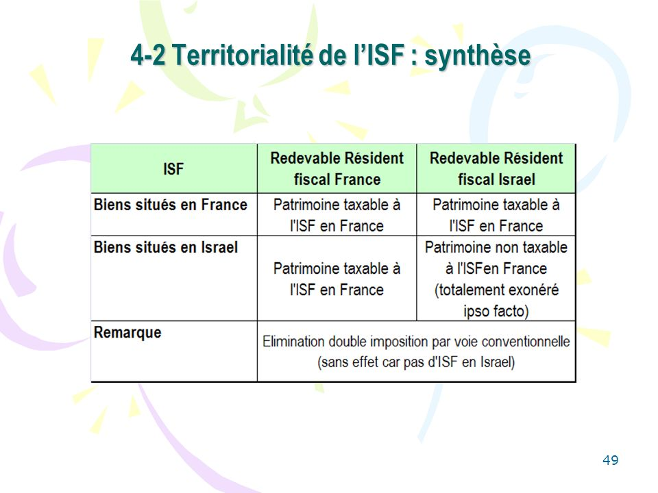 4-2 Territorialité de l'ISF : synthèse