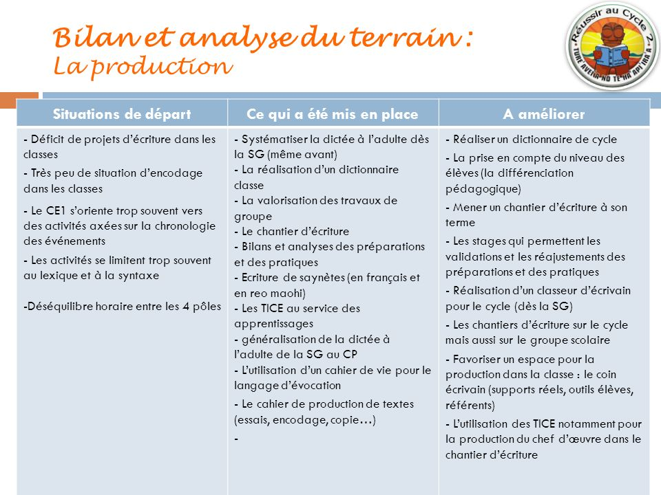 Bilan et analyse du terrain : La production