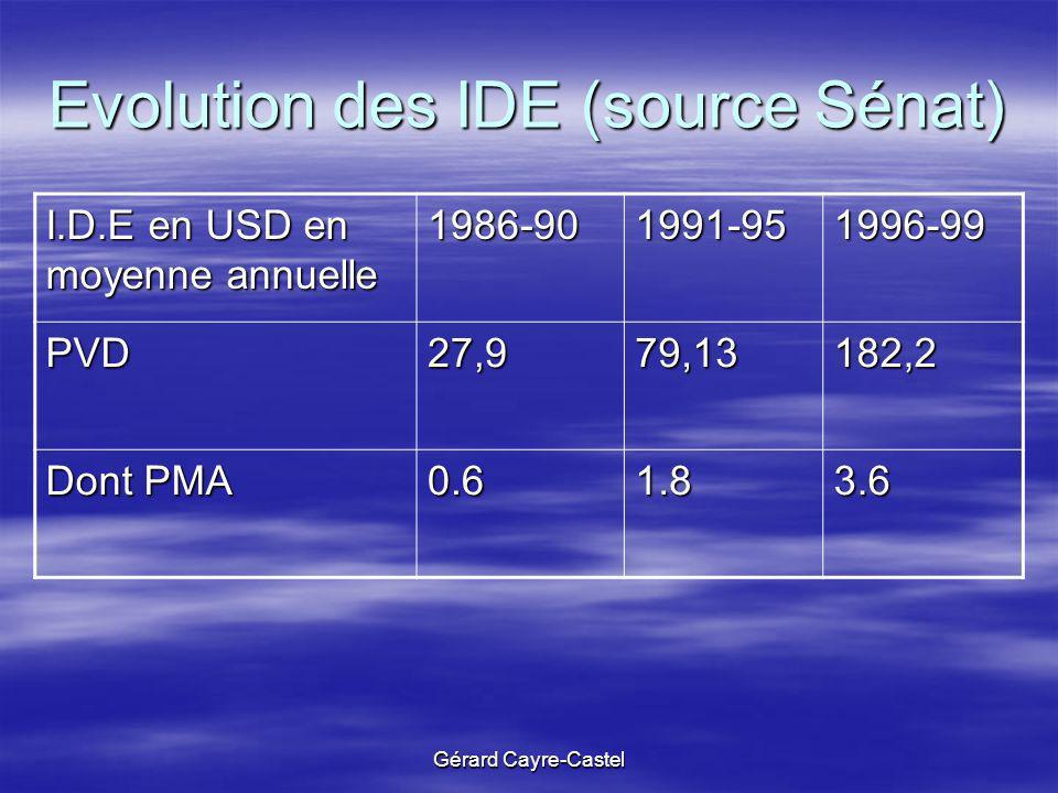 Evolution des IDE (source Sénat)