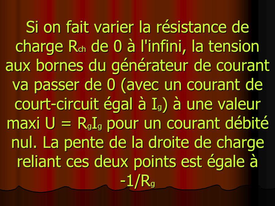 Si on fait varier la résistance de charge Rch de 0 à l infini, la tension aux bornes du générateur de courant va passer de 0 (avec un courant de court-circuit égal à Ig) à une valeur maxi U = RgIg pour un courant débité nul.