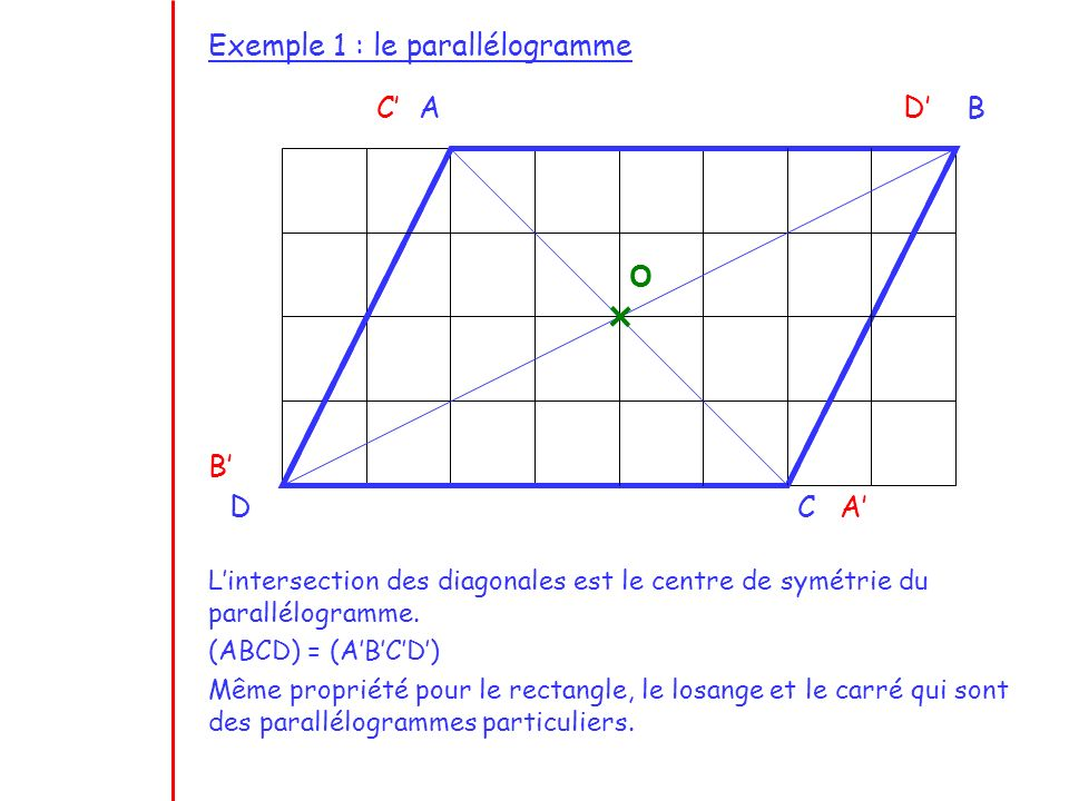 Exemple 1 : le parallélogramme