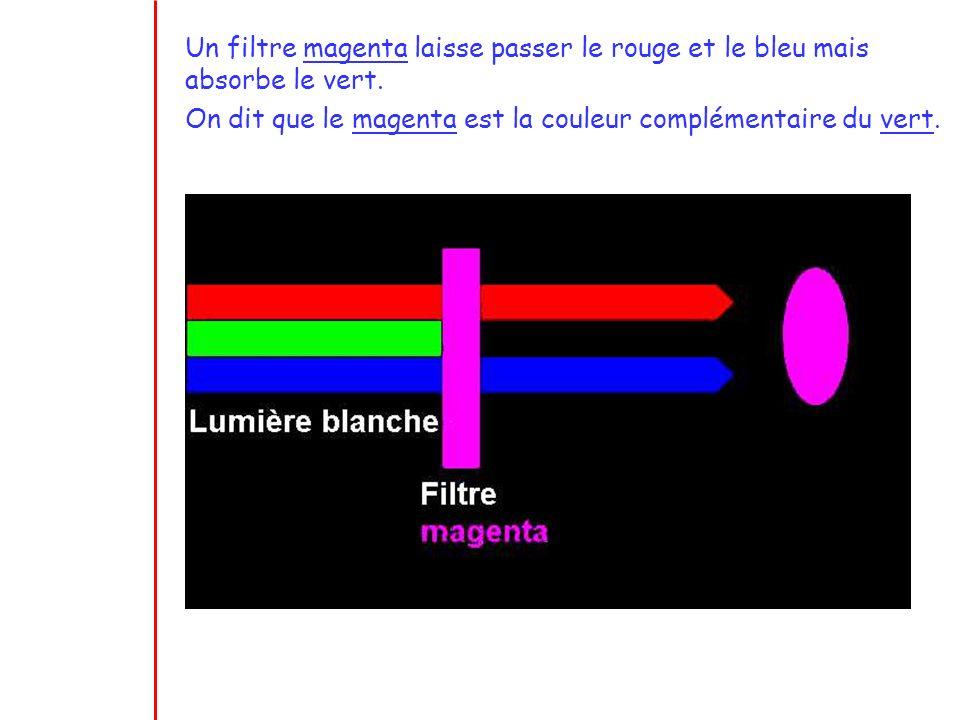 Un filtre magenta laisse passer le rouge et le bleu mais absorbe le vert.