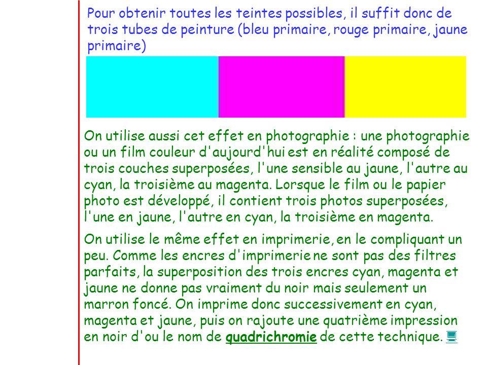 Pour obtenir toutes les teintes possibles, il suffit donc de trois tubes de peinture (bleu primaire, rouge primaire, jaune primaire)