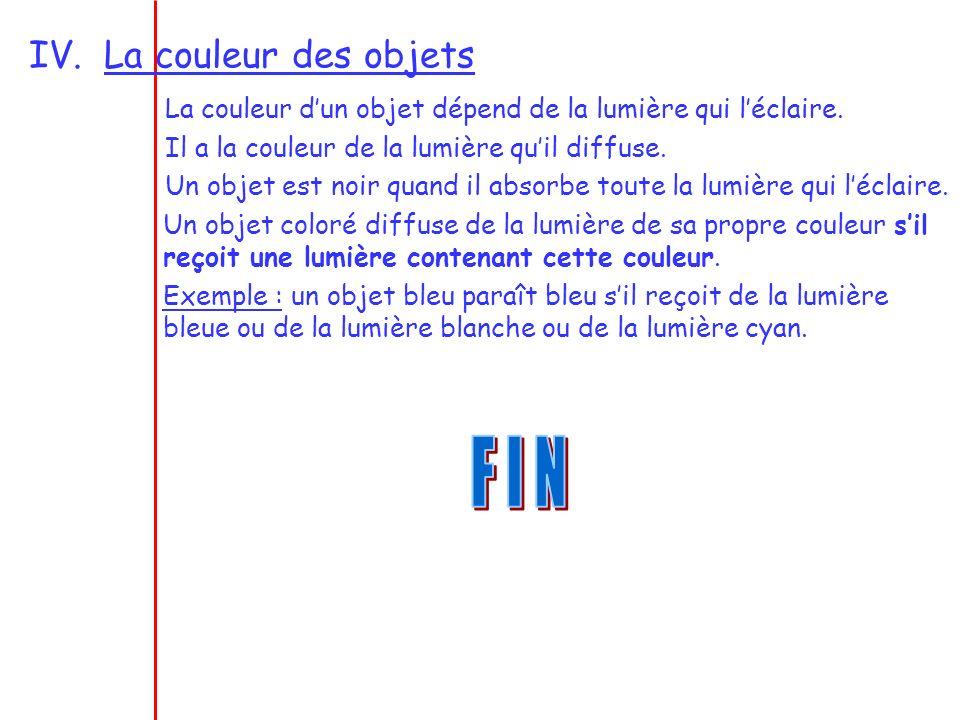 F I N La couleur des objets