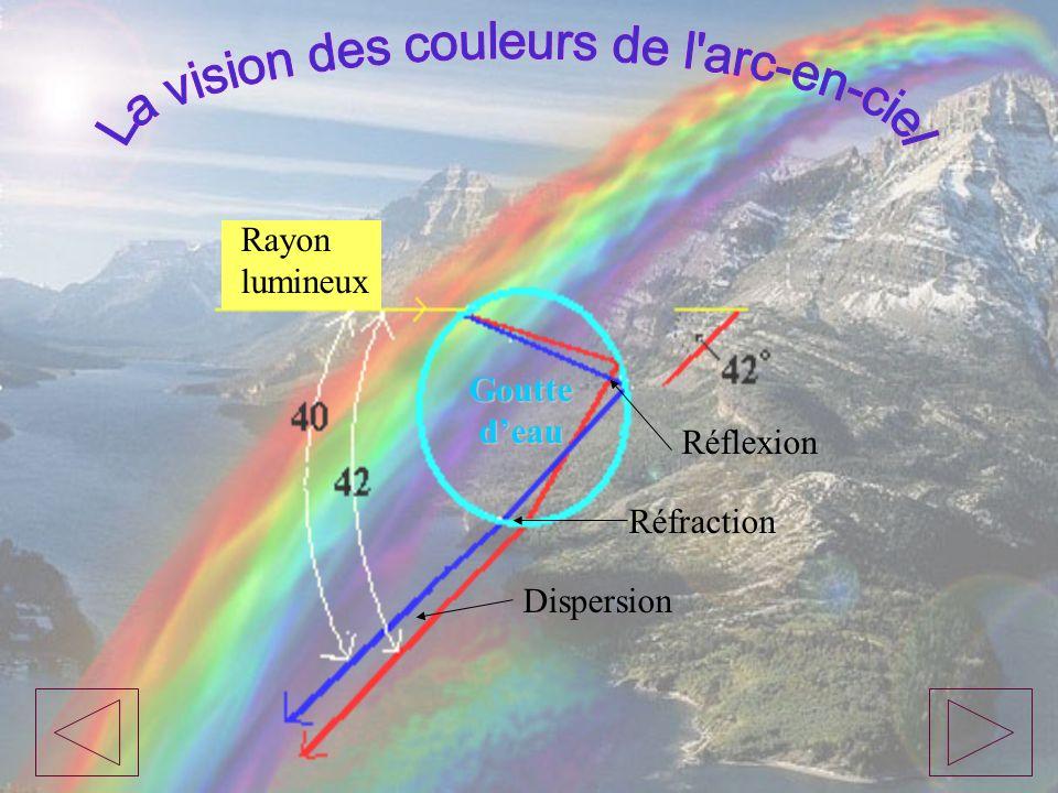 La vision des couleurs de l arc-en-ciel