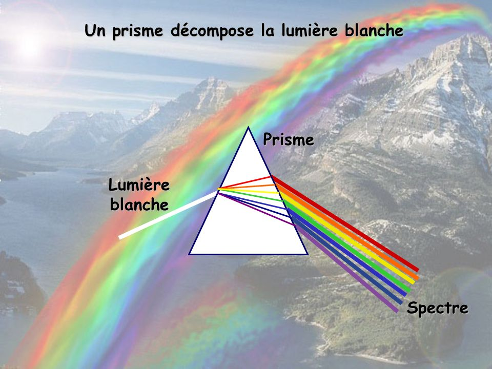 Un prisme décompose la lumière blanche