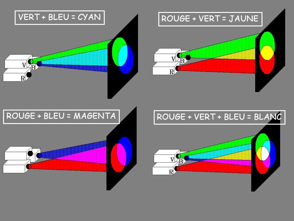 VERT + BLEU = CYAN ROUGE + VERT = JAUNE ROUGE + BLEU = MAGENTA ROUGE + VERT + BLEU = BLANC