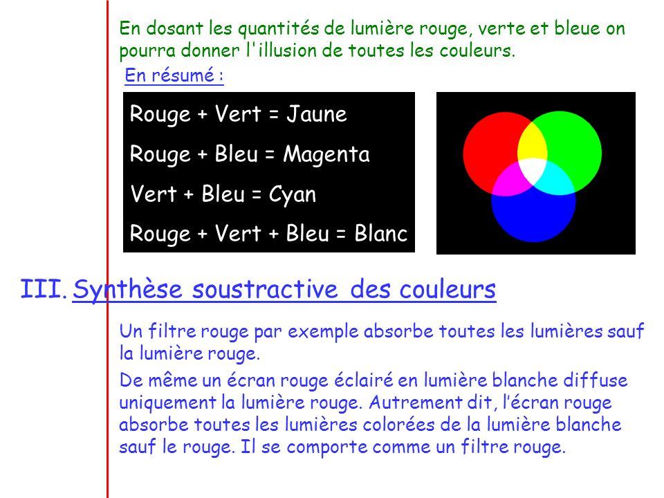 Synthèse soustractive des couleurs