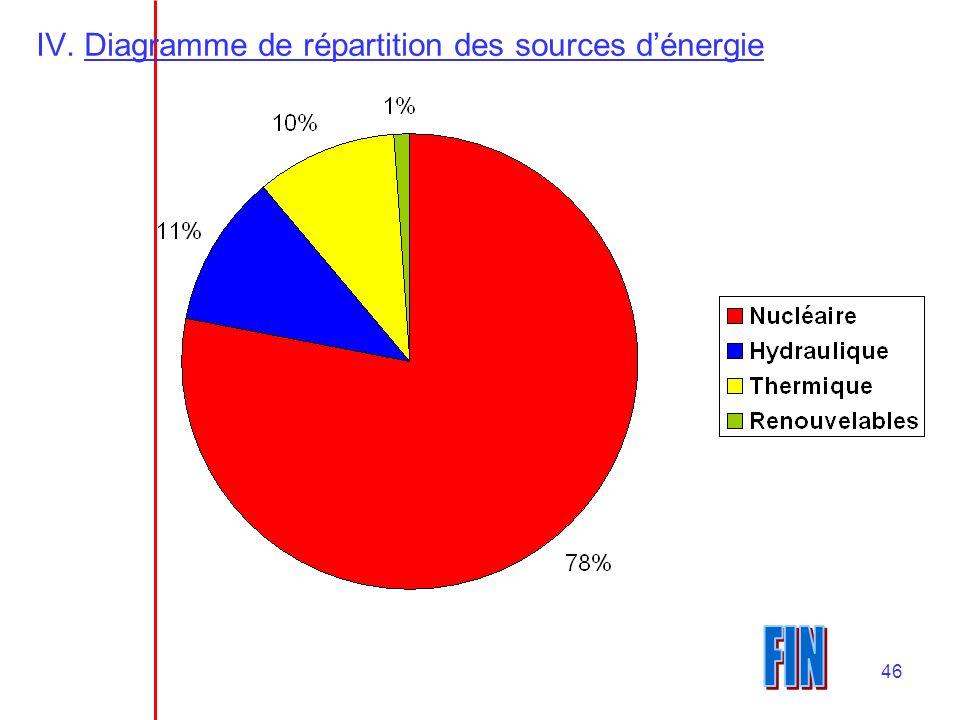 Diagramme de répartition des sources d'énergie