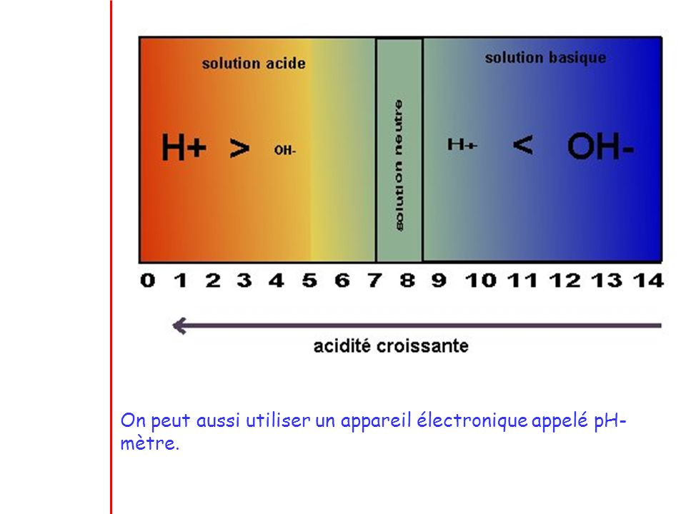 On peut aussi utiliser un appareil électronique appelé pH-mètre.
