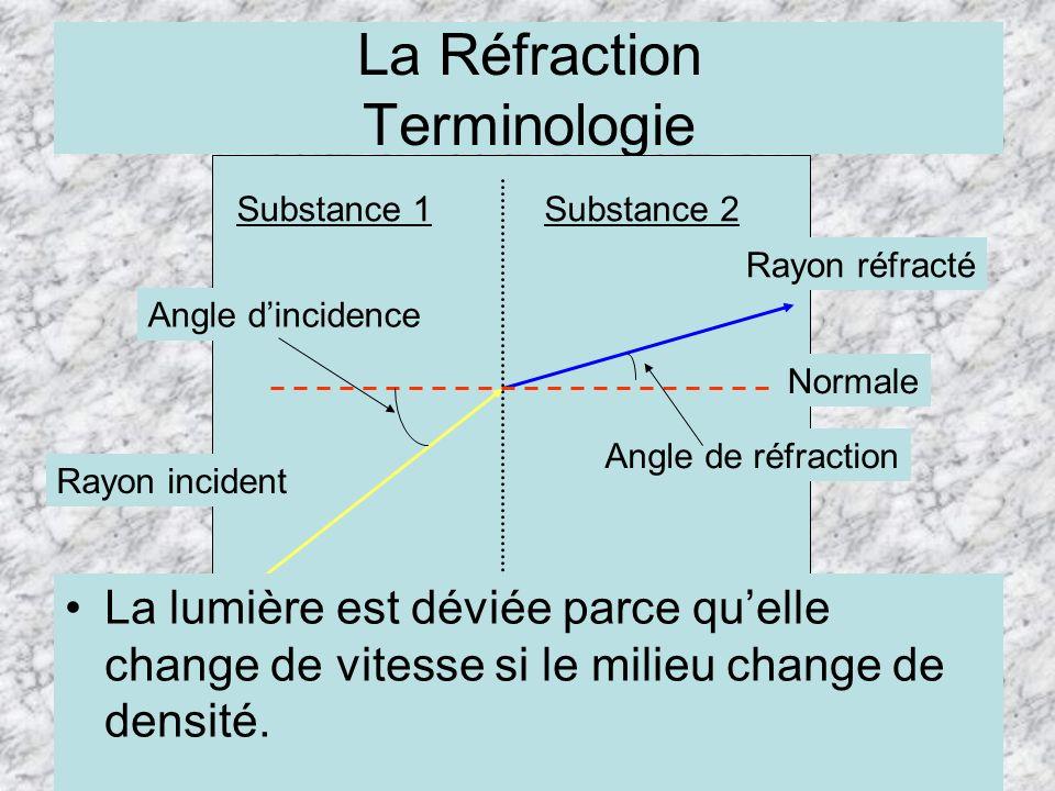 La Réfraction Terminologie