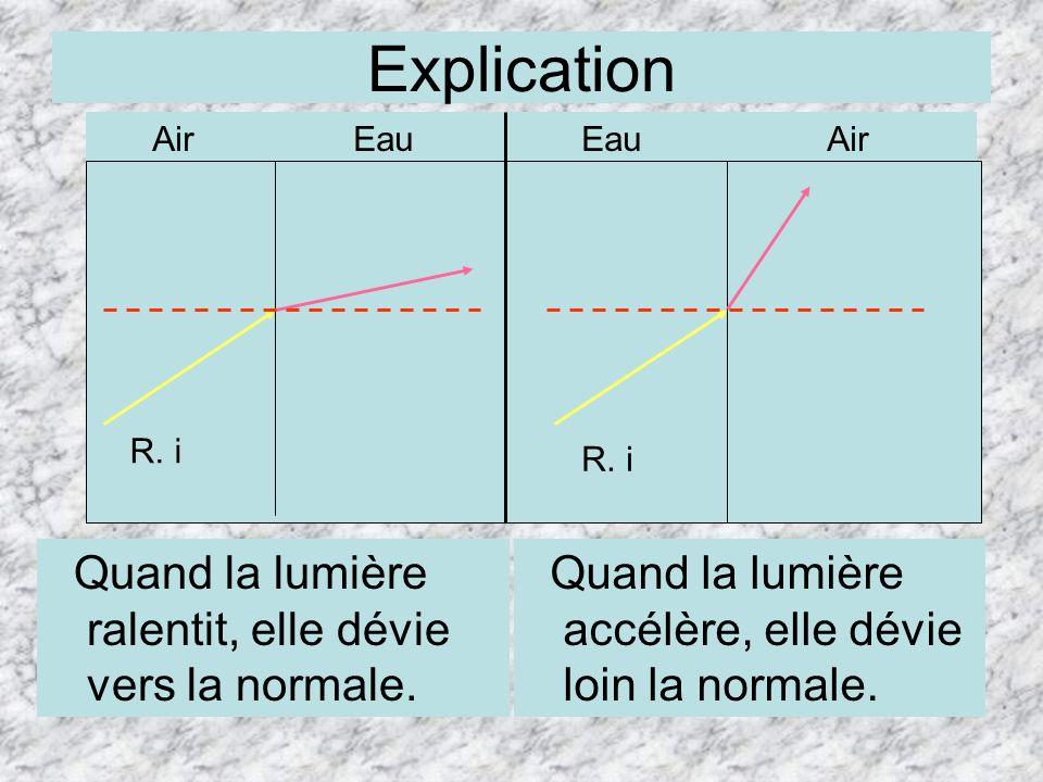 Explication Quand la lumière ralentit, elle dévie vers la normale.