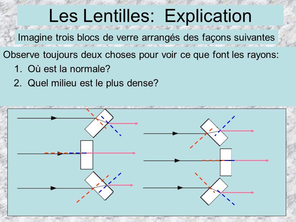 Les Lentilles: Explication
