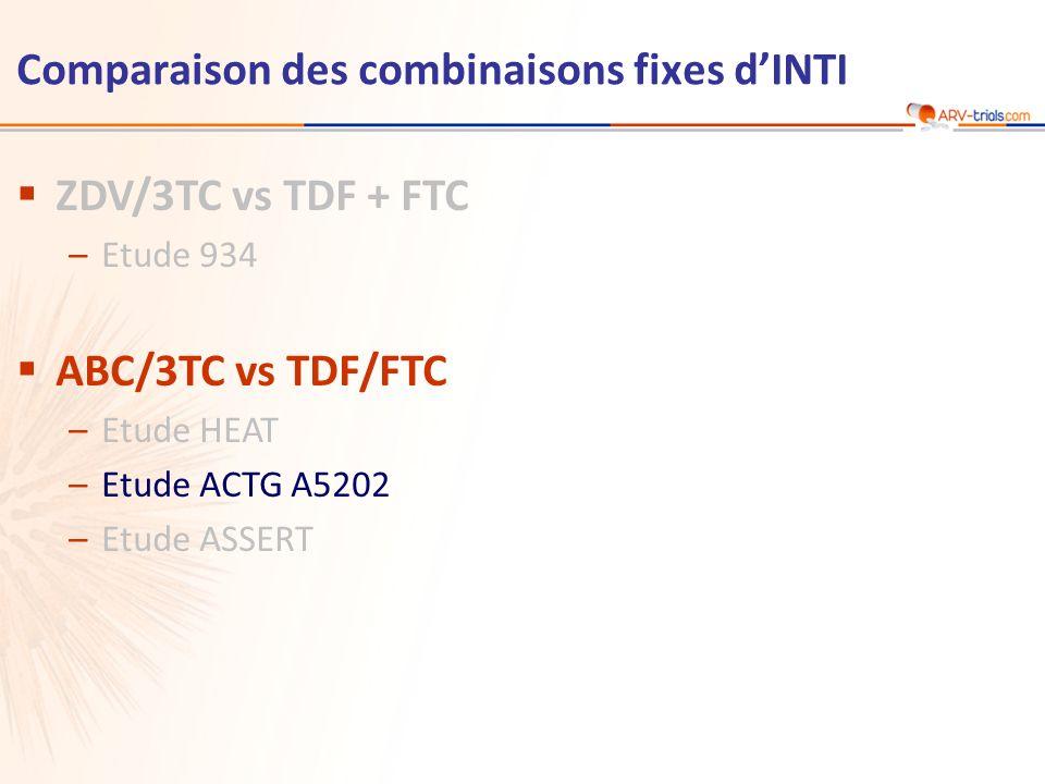 Comparaison des combinaisons fixes d'INTI