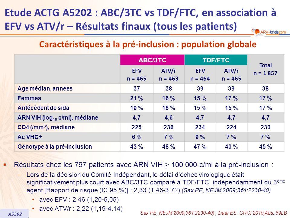 Caractéristiques à la pré-inclusion : population globale