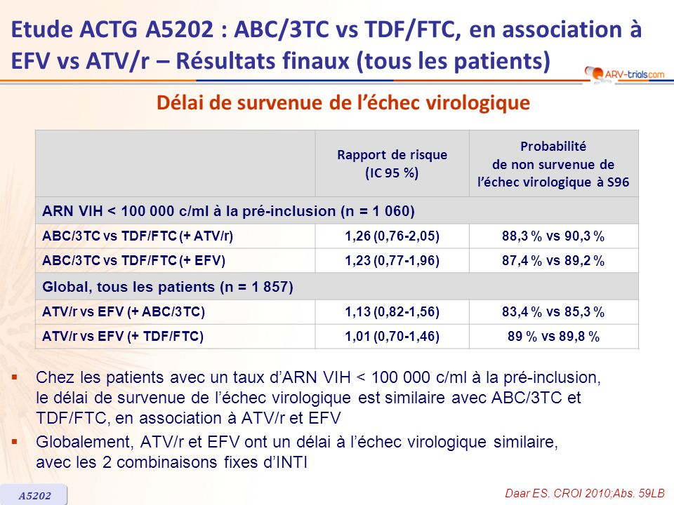 ARV-trial.com Etude ACTG A5202 : ABC/3TC vs TDF/FTC, en association à EFV vs ATV/r – Résultats finaux (tous les patients)