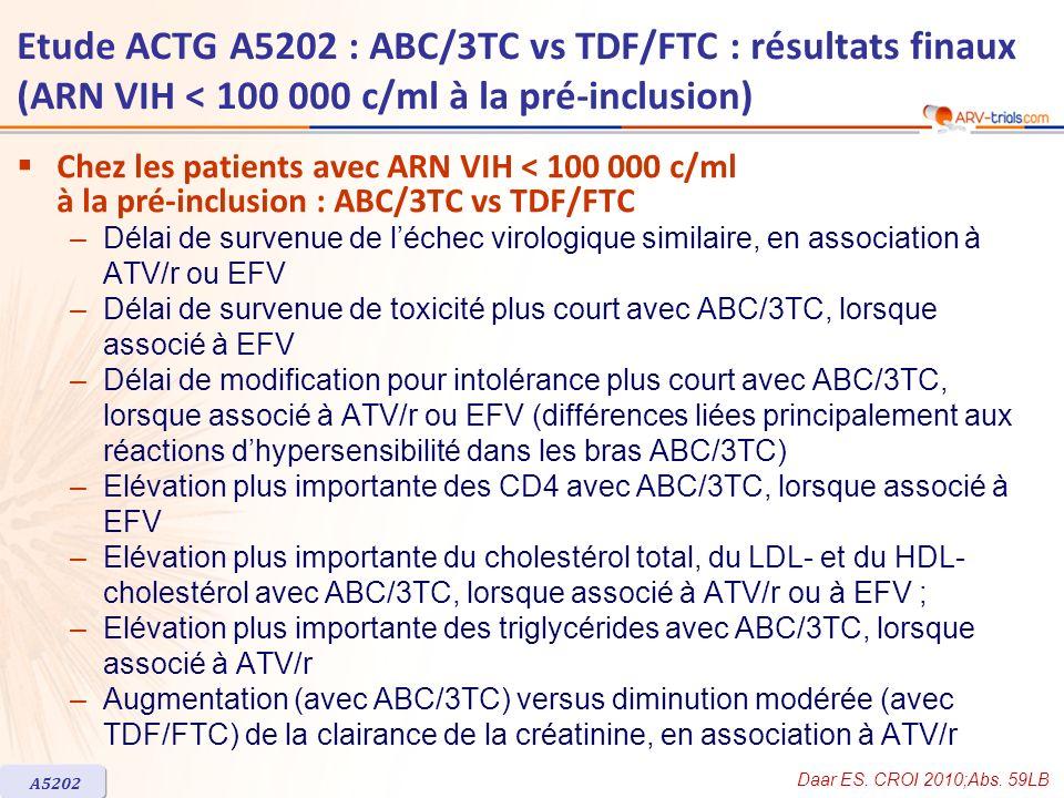 ARV-trial.com Etude ACTG A5202 : ABC/3TC vs TDF/FTC : résultats finaux (ARN VIH < 100 000 c/ml à la pré-inclusion)