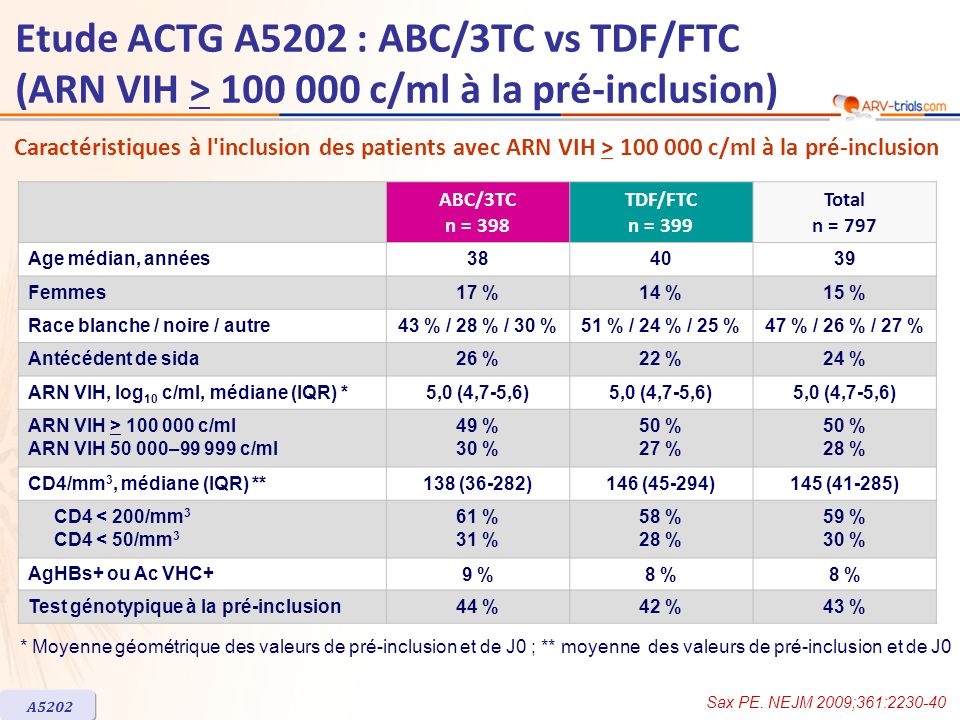 ARV-trial.com Etude ACTG A5202 : ABC/3TC vs TDF/FTC (ARN VIH > 100 000 c/ml à la pré-inclusion)