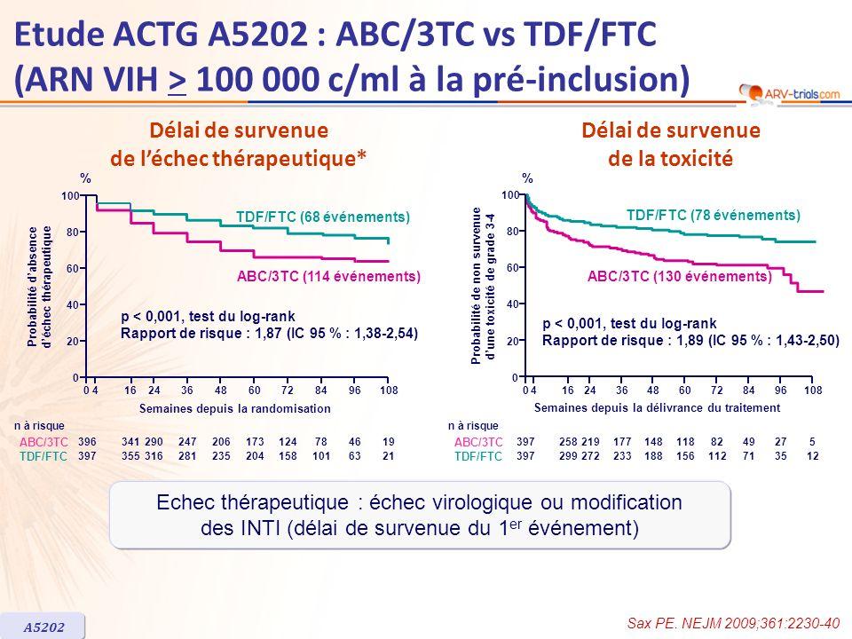 ARV-trial.com Etude ACTG A5202 : ABC/3TC vs TDF/FTC (ARN VIH > 100 000 c/ml à la pré-inclusion) Délai de survenue de l'échec thérapeutique*