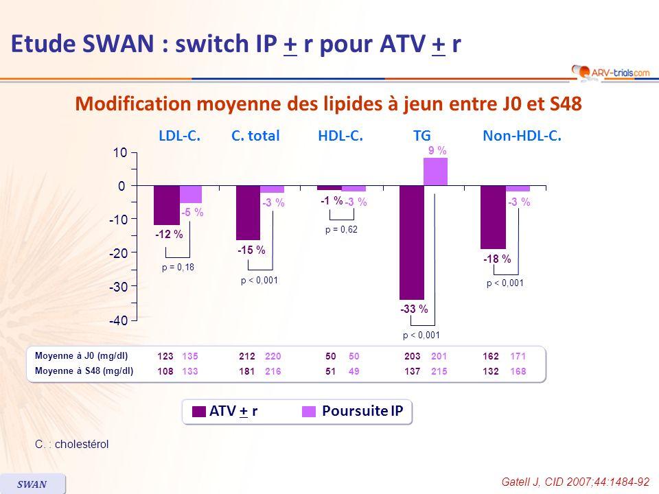 Modification moyenne des lipides à jeun entre J0 et S48