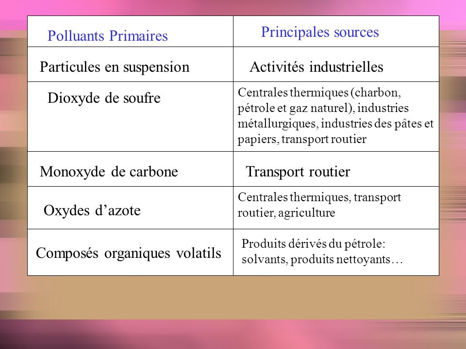 Particules en suspension Activités industrielles