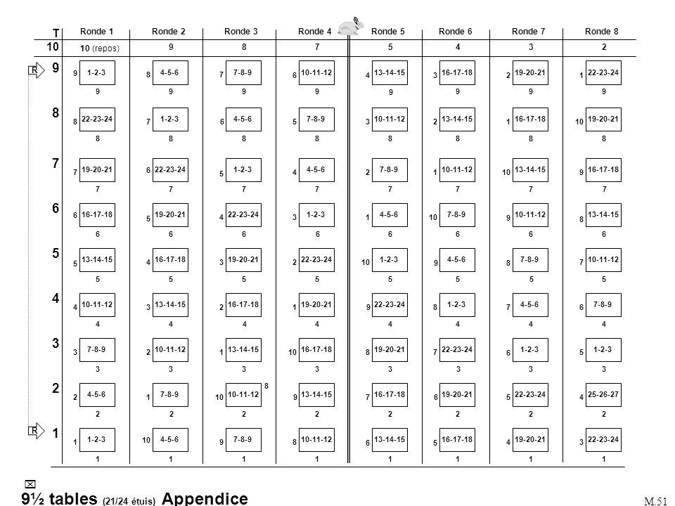 9½ tables (21/24 étuis) Appendice
