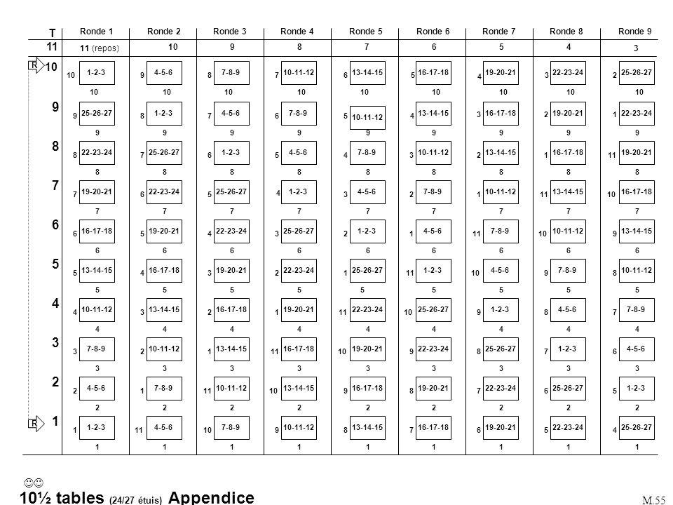 10½ tables (24/27 étuis) Appendice