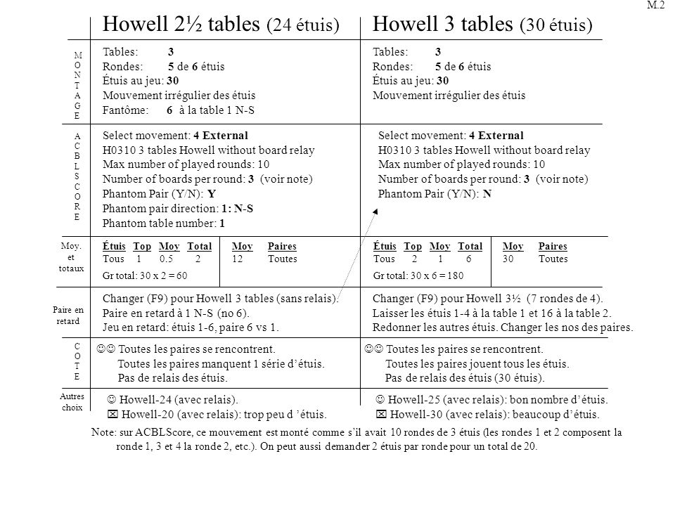 Howell 2½ tables (24 étuis) Howell 3 tables (30 étuis)