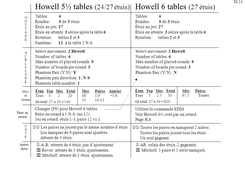 Howell 5½ tables (24/27 étuis) Howell 6 tables (27 étuis)
