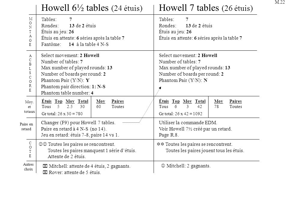 Howell 6½ tables (24 étuis) Howell 7 tables (26 étuis)
