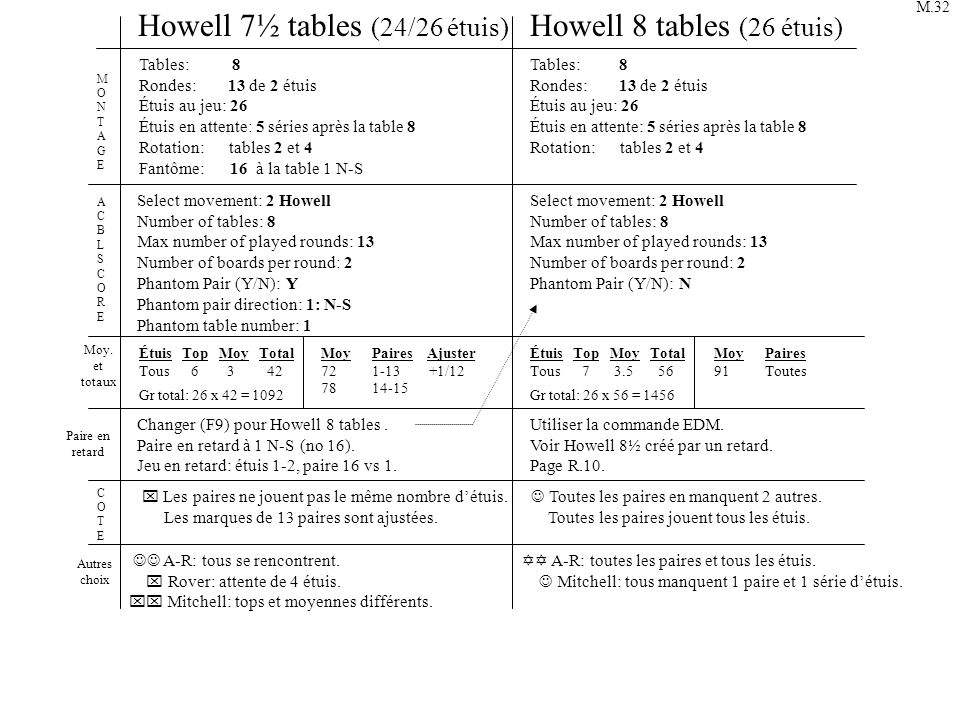 Howell 7½ tables (24/26 étuis) Howell 8 tables (26 étuis)