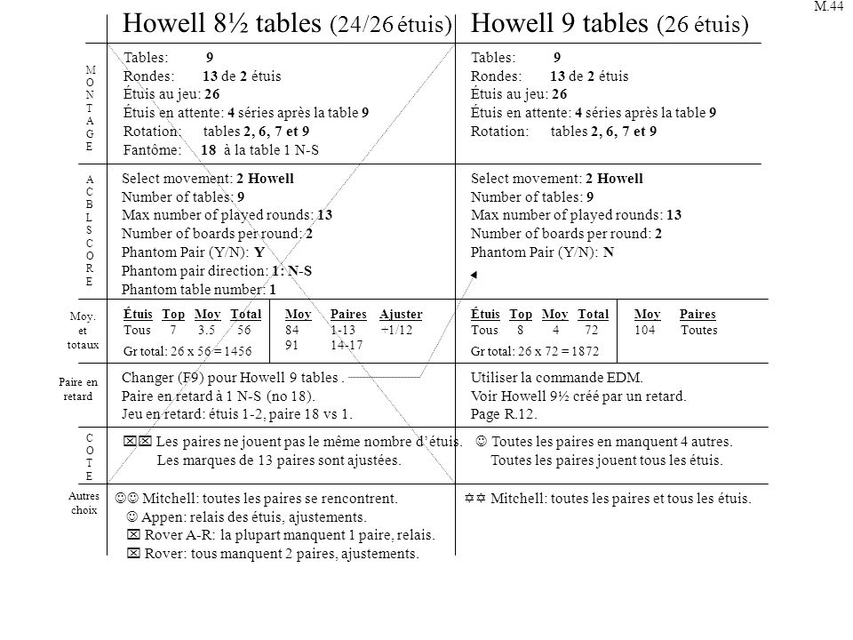 Howell 8½ tables (24/26 étuis) Howell 9 tables (26 étuis)