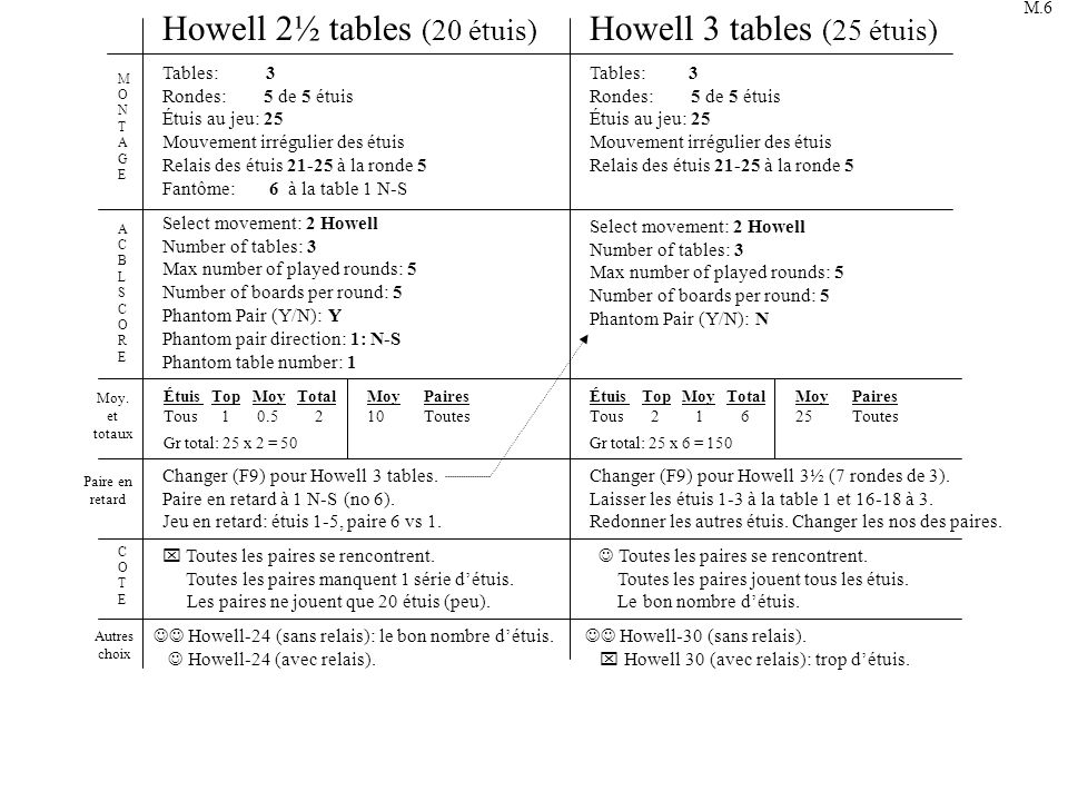 Howell 2½ tables (20 étuis) Howell 3 tables (25 étuis)